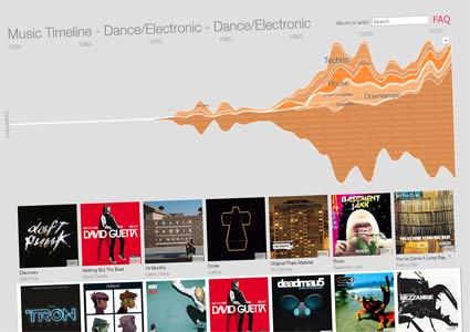 Google Music Timeline EDM
